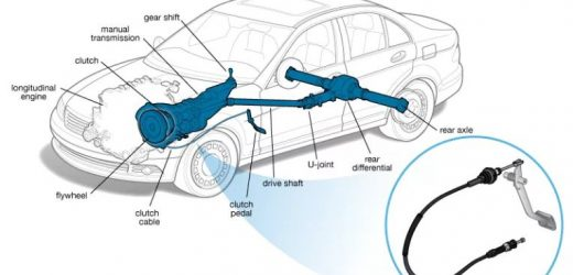 Everything You Need to Know About Clutch Pedal