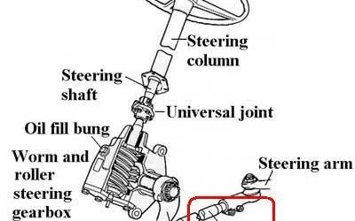 Read This Before Replacing Your Steering Gearbox!
